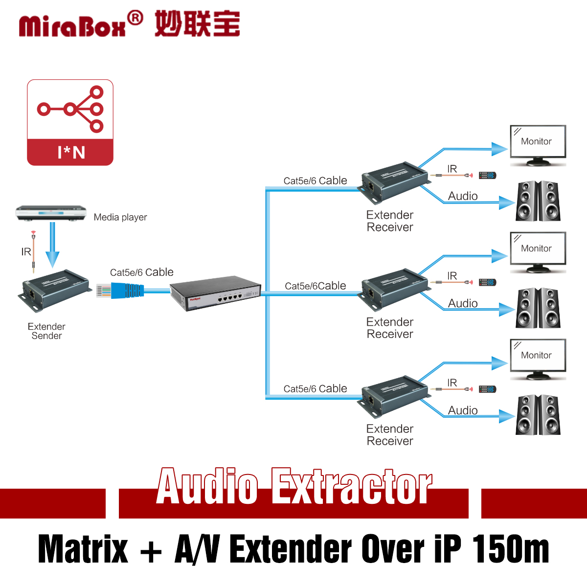HSV891(IR)  1080P A/V Extender Over iP 150m (492ft.) with 3.5mm Audio Extractor