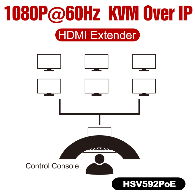HSV592 PoE Seamless Switch 1080P KVM IP Extender PoE up to 100m(382ft)